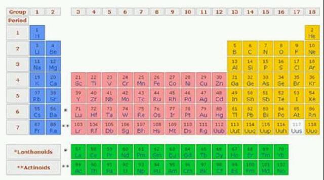 Tabel periodik elemen elemen kimia 1102 gambar tabel periodik urtaz Gallery