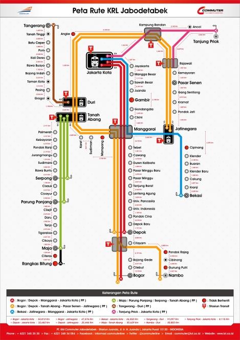 Peta Rute KRL - Jarak Stasiun 2015 Loopline commuterline Jabodetabek Terbaru