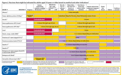 Jadwal Vaksinasi Dewasa 2016 Rekomendasi ACIP - Indikasi Medis Tertentu