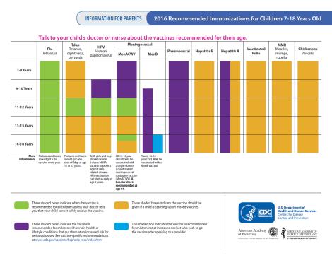 jadwal imunisasi anak 7-18 tahun rekomendasi cdc 2016 - inharmonyvaksinbekasi.png
